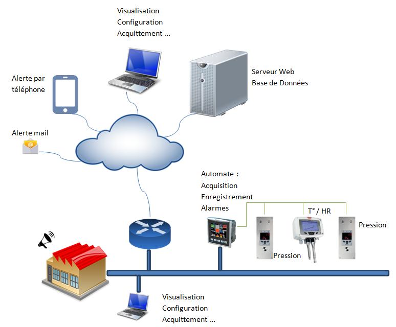 Architecture SCAD5 Web